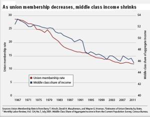 CAP union decline chart