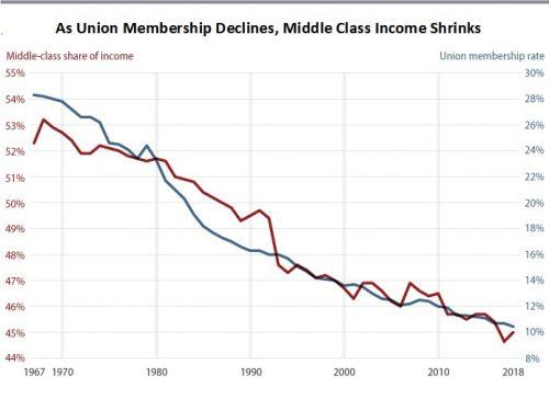 Unions X-chart